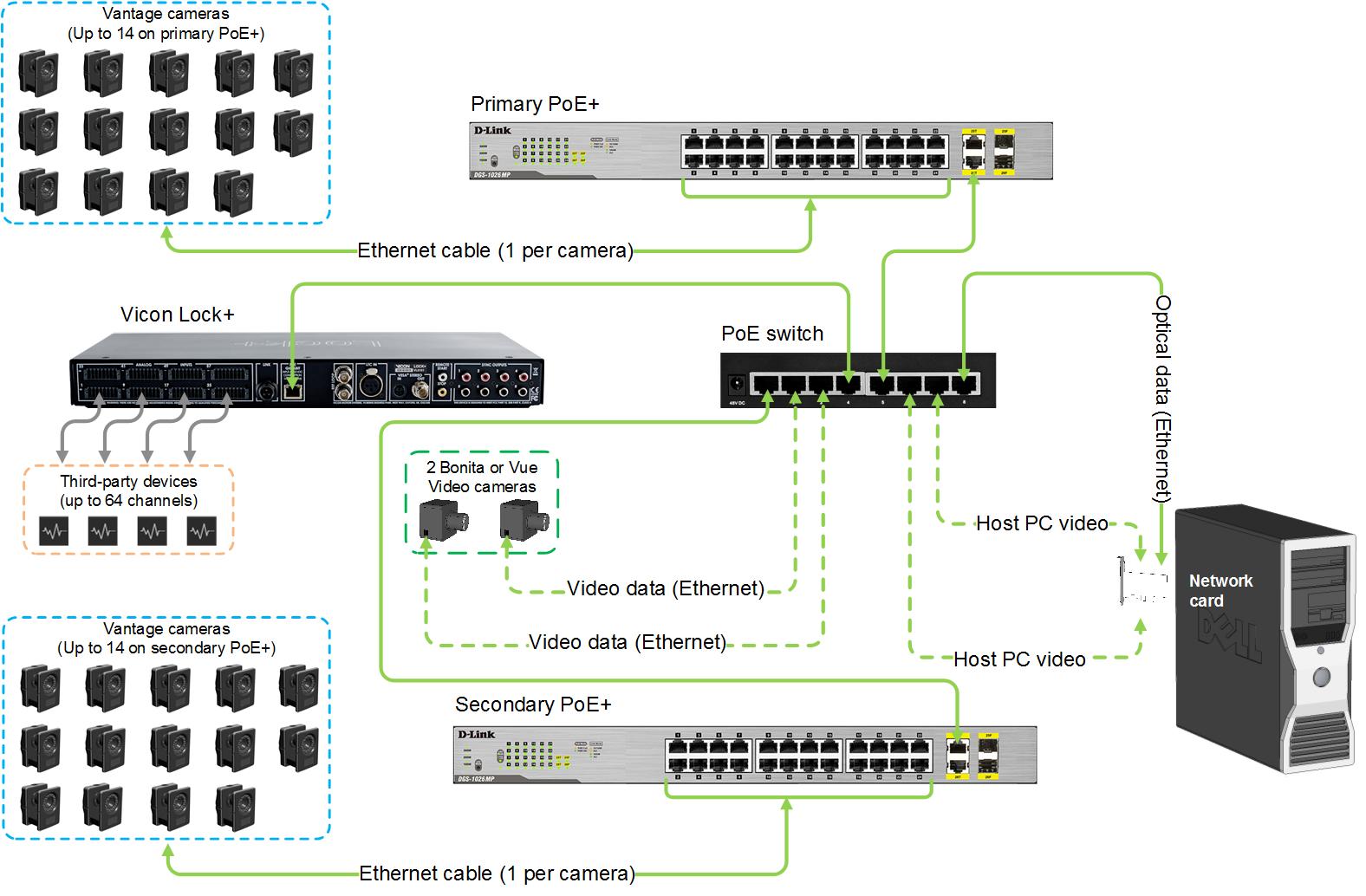 Tracker System Components 36 Documentation Vicon Circuit Diagram Video Camera Vantage Architecture